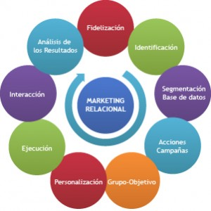 CRM_Marketing_Relacional-01